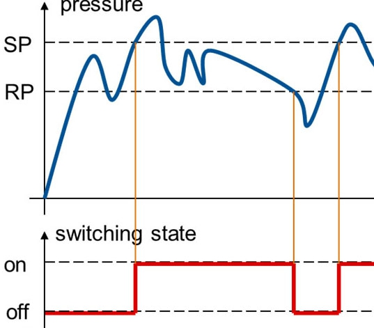 switching function hysteresis