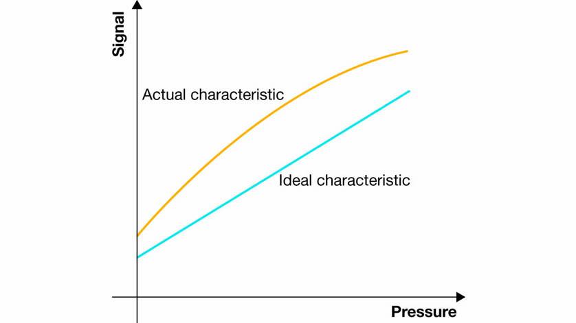 Accuracy of pressure sensors - characteristic