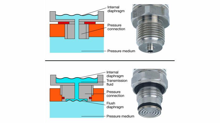 comparison of pressure connections