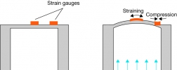 Functional principle of a resistive pressure transmitter