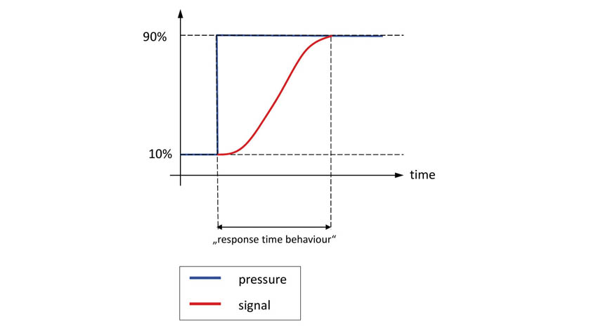 image of response-time behavior