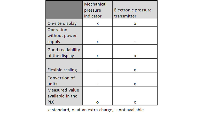 table: pressure gauge - pressure sensor