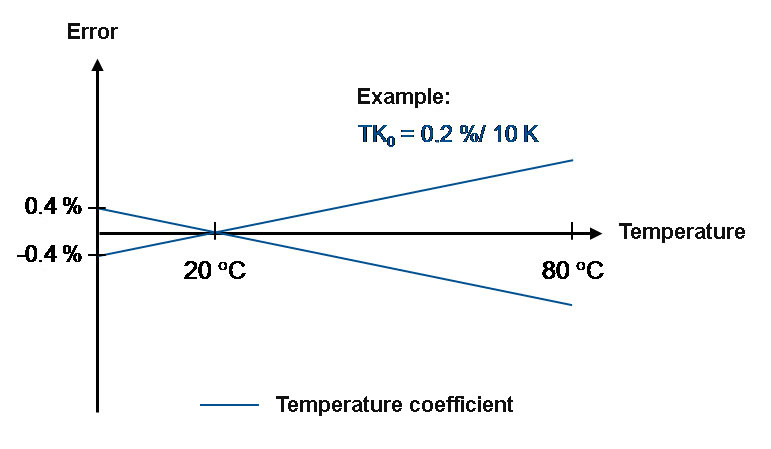 temperature-error-drawing