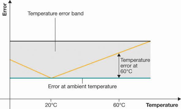 illustration: temperature-error