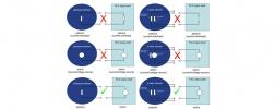 Circuit diagram of an active and a passive pressure sensor