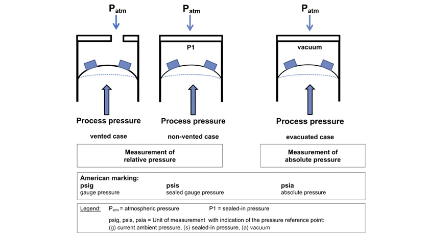 Image: relative absolute pressure - WIKA