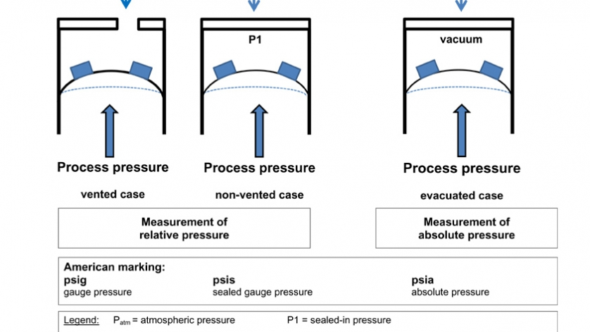 illustration: relative and absolute pressure