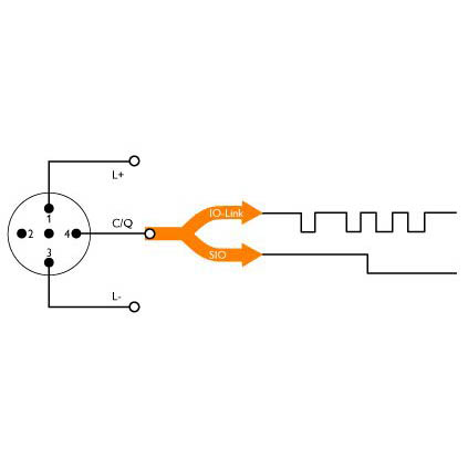 Illustration: function of IO-Link