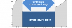 illustration: temperature error - temperature compensation