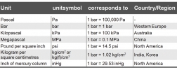 table of international pressure units
