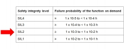 table: SIL safety integrity level