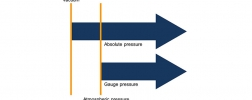 comparison: absolute pressure - gauge pressure