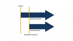 Difference between gauge pressure and absolute pressure measurement