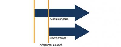 comparison: absolute pressure - gauge pressure
