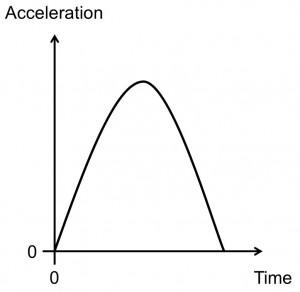 Half-sine shock