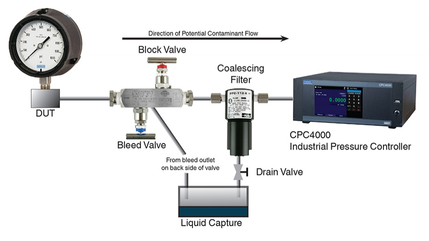 Block and Bleed Valve and Coalescing Filter