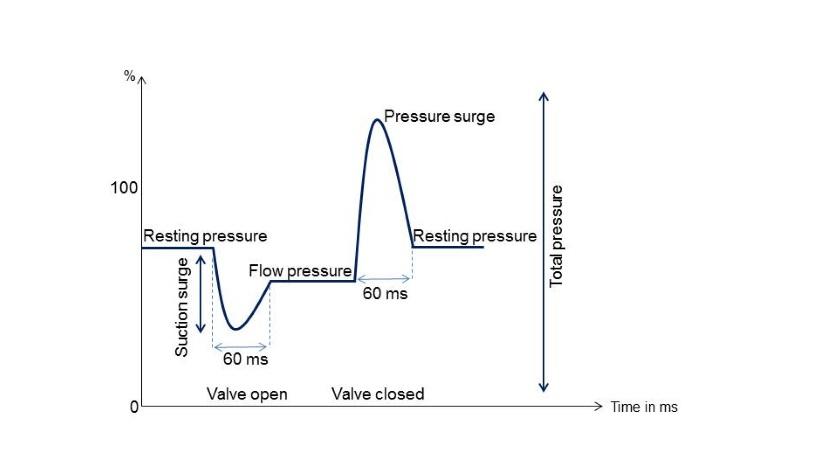 Pressure spike