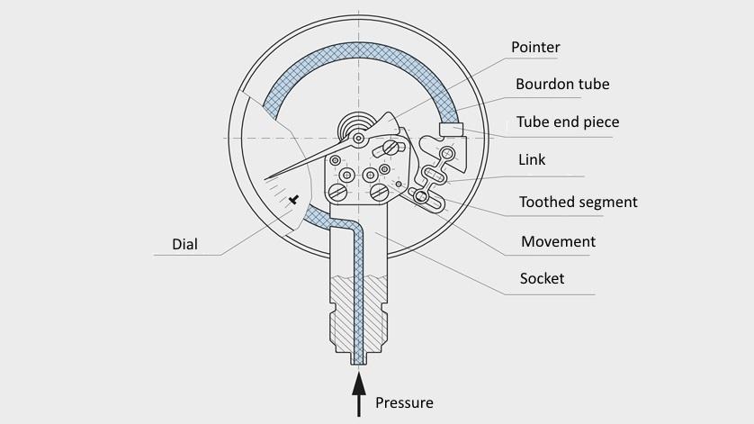 scheme: Bourdon tube pressure gauge