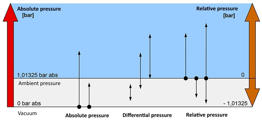 Selection criteria type of pressure