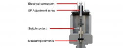 construction of mechanical pressure switches