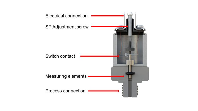 Material science of mechanical pressure switches