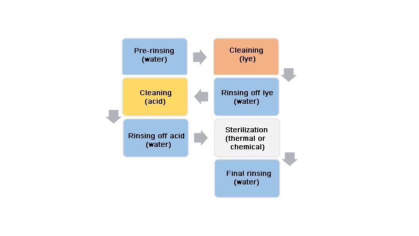 SIP process