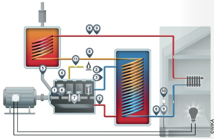Schematic illustration of a combined heat and power plant incl. measuring points