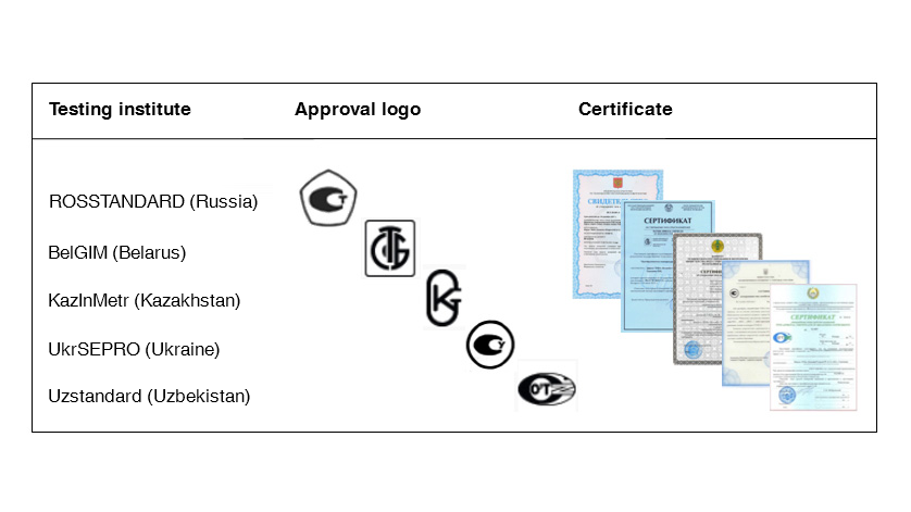 table: metrological Certificate
