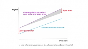 Integration of a pressure sensor element – error compensation of signal for zero point and span