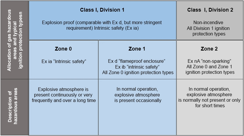 Comparison Zone and Division models