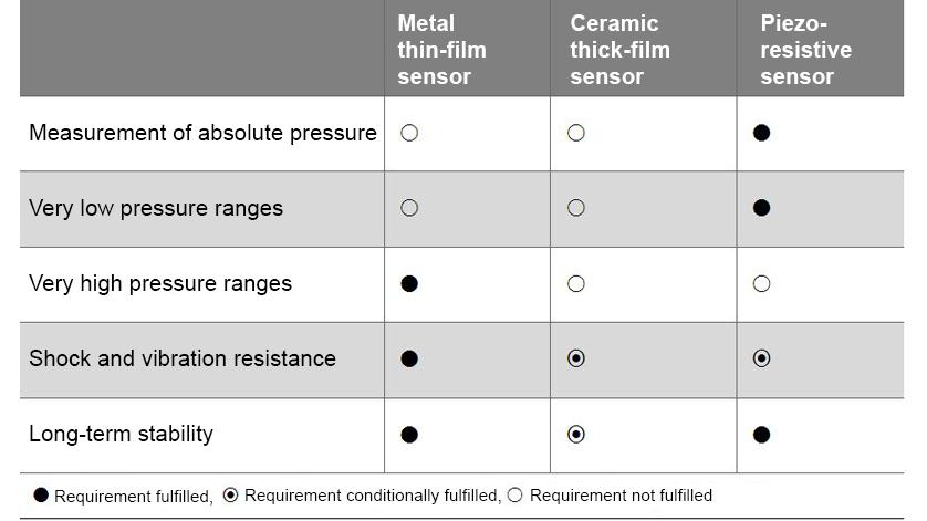 Comparison Pressure Sensor Principles