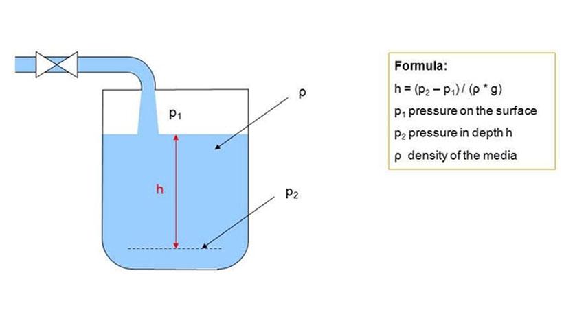 hydrostatic level measurement in closed geometries