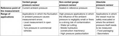 Przegląd aplikacji czujników ciśnienia